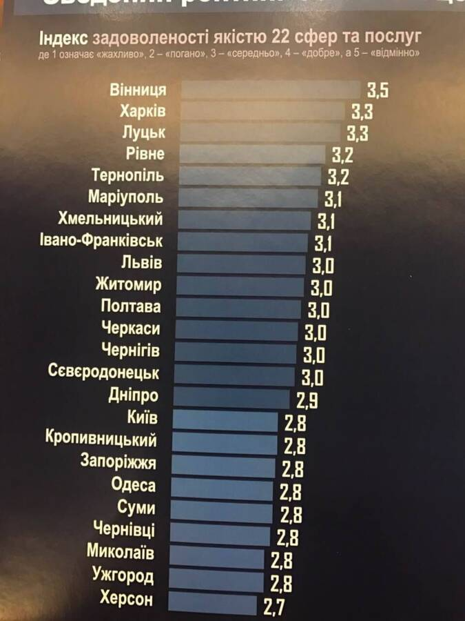 Рейтинг уровня жизни в Одессе