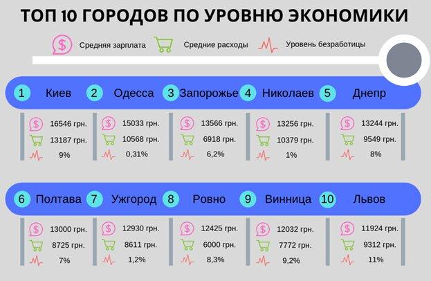 Чем Одесса отличается от Харькова, Днепра и Киева